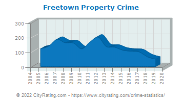 Freetown Property Crime