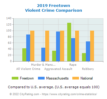 Freetown Violent Crime vs. State and National Comparison
