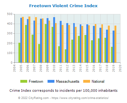 Freetown Violent Crime vs. State and National Per Capita