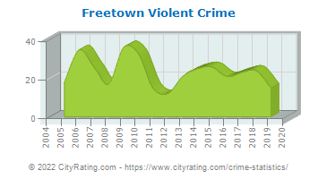 Freetown Violent Crime