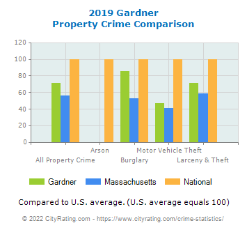 Gardner Property Crime vs. State and National Comparison
