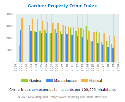 Gardner Property Crime vs. State and National Per Capita