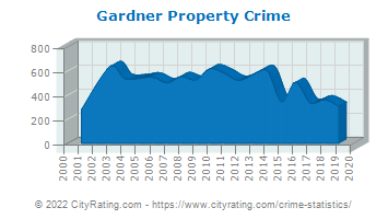 Gardner Property Crime