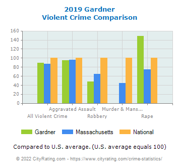 Gardner Violent Crime vs. State and National Comparison