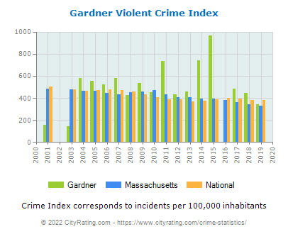 Gardner Violent Crime vs. State and National Per Capita