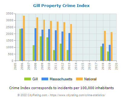 Gill Property Crime vs. State and National Per Capita