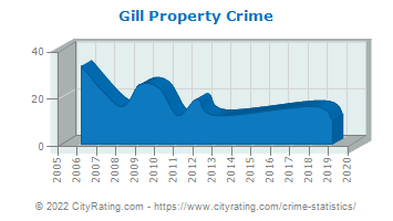 Gill Property Crime