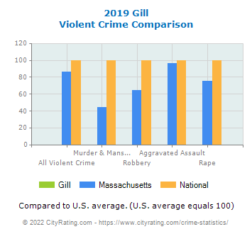 Gill Violent Crime vs. State and National Comparison