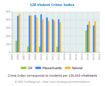 Gill Violent Crime vs. State and National Per Capita