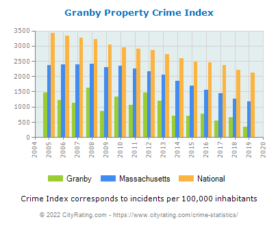 Granby Property Crime vs. State and National Per Capita