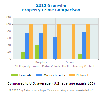 Granville Property Crime vs. State and National Comparison