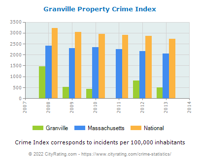 Granville Property Crime vs. State and National Per Capita