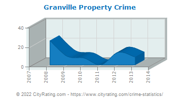 Granville Property Crime