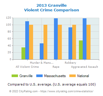 Granville Violent Crime vs. State and National Comparison