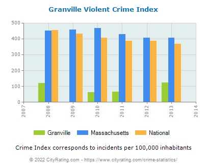 Granville Violent Crime vs. State and National Per Capita