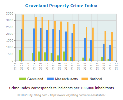 Groveland Property Crime vs. State and National Per Capita