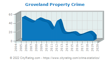 Groveland Property Crime