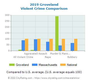 Groveland Violent Crime vs. State and National Comparison