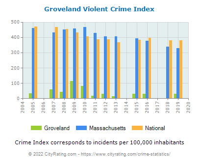 Groveland Violent Crime vs. State and National Per Capita