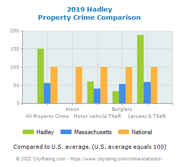 Hadley Property Crime vs. State and National Comparison