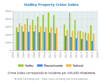 Hadley Property Crime vs. State and National Per Capita