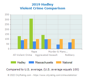 Hadley Violent Crime vs. State and National Comparison