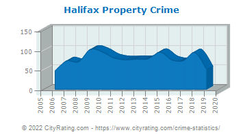 Halifax Property Crime