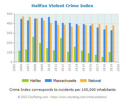 Halifax Violent Crime vs. State and National Per Capita