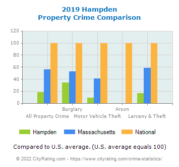 Hampden Property Crime vs. State and National Comparison
