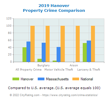 Hanover Property Crime vs. State and National Comparison