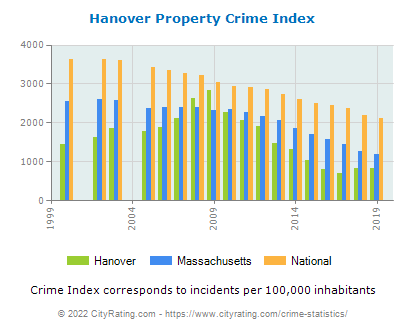 Hanover Property Crime vs. State and National Per Capita