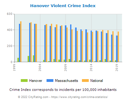 Hanover Violent Crime vs. State and National Per Capita