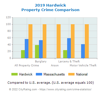 Hardwick Property Crime vs. State and National Comparison