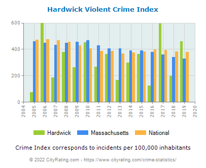 Hardwick Violent Crime vs. State and National Per Capita