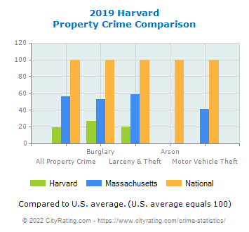 Harvard Property Crime vs. State and National Comparison
