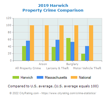 Harwich Property Crime vs. State and National Comparison