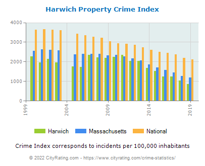 Harwich Property Crime vs. State and National Per Capita