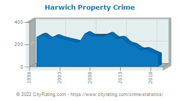 Harwich Property Crime
