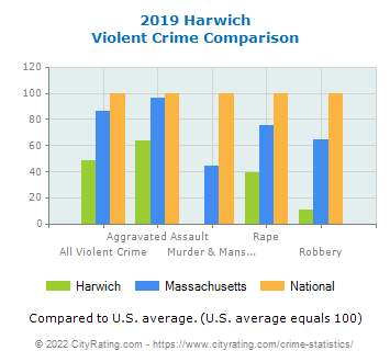 Harwich Violent Crime vs. State and National Comparison