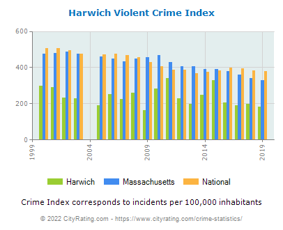 Harwich Violent Crime vs. State and National Per Capita