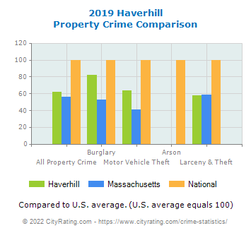 Haverhill Property Crime vs. State and National Comparison