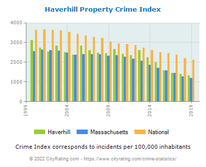 Haverhill Property Crime vs. State and National Per Capita