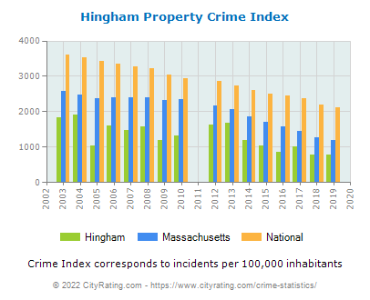 Hingham Property Crime vs. State and National Per Capita