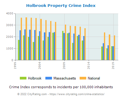 Holbrook Property Crime vs. State and National Per Capita