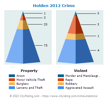 Holden Crime 2012