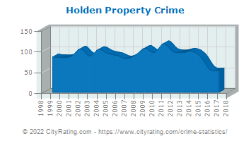 Holden Property Crime