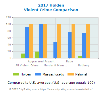 Holden Violent Crime vs. State and National Comparison