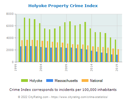 Holyoke Property Crime vs. State and National Per Capita
