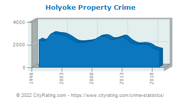 Holyoke Property Crime