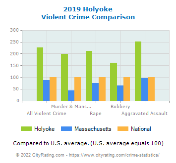 Holyoke Violent Crime vs. State and National Comparison